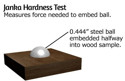 Janka Rating